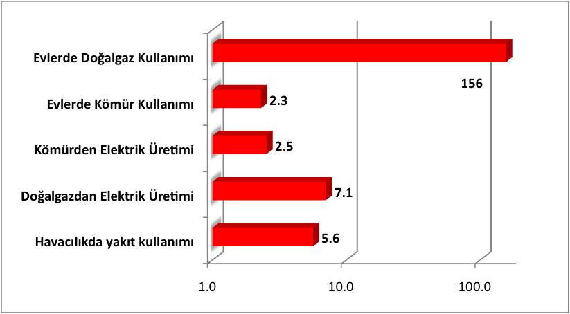 Türkiye'nin 2009 Seragazı Envanteri Değerlendirmesi: İklim Karnesi Zayıf!