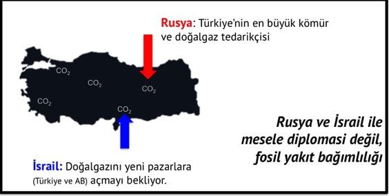 Rusya ve İsrail ile mesele diplomasi değil, fosil yakıt bağımlılığı